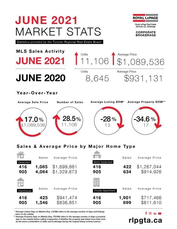 Toronto and Etobicoke Real Estate Market