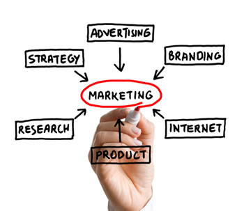 marketing-strategy chart