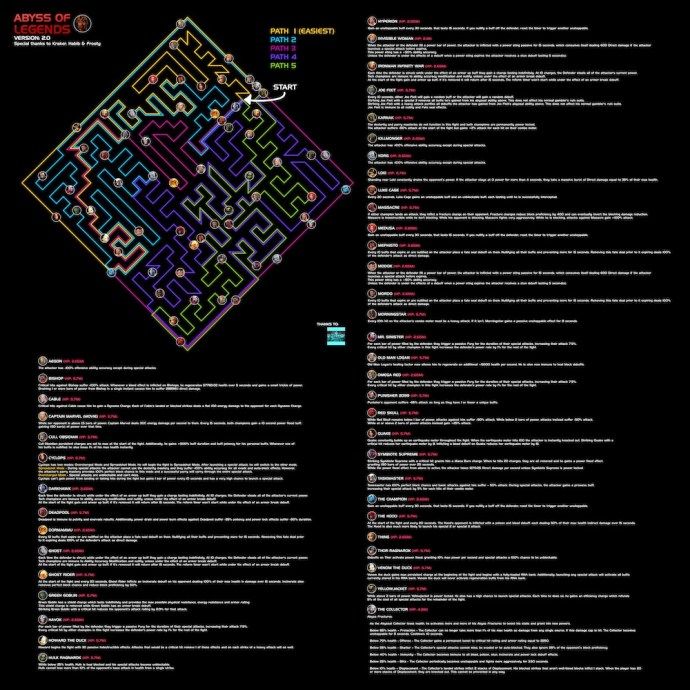 Abyss Map with Nodes