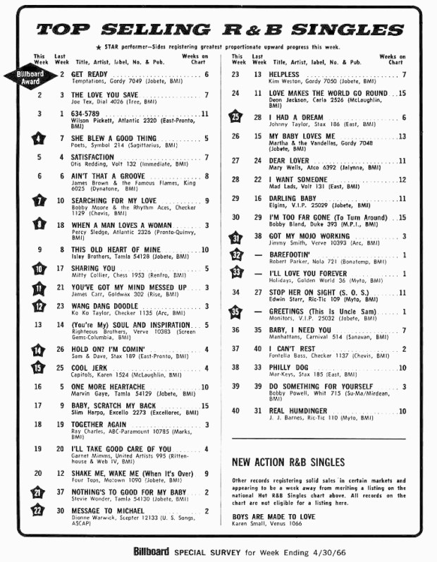 BILLBOARD HOT 40 R&B SINGLES SPECIAL SURVEY: April 30, 1966 (click on image 2x for largest detailed view)
