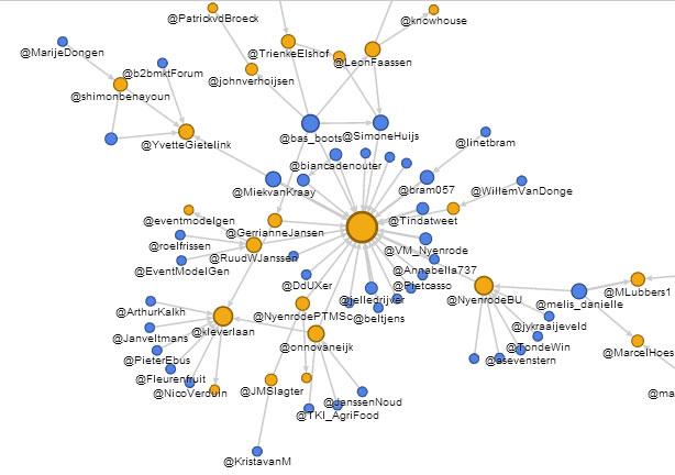Twitter Social Network Graph