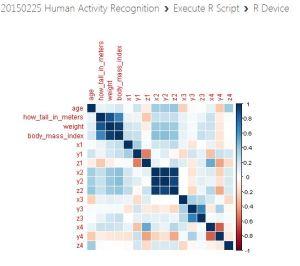 Azure-machine-learning-correlation-visualization