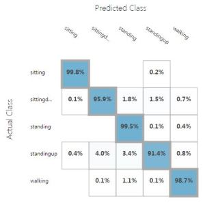 multiclass-decision-jungle-results-azure-machine-learning
