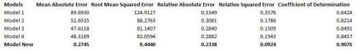 result table AzureML Regression Demand Estimation