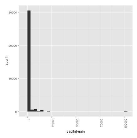 Azure-Machine-Learning-Capital-Gain