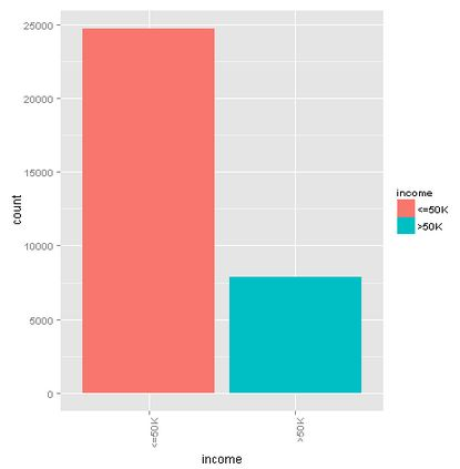 Azure-Machine-Learning-Income