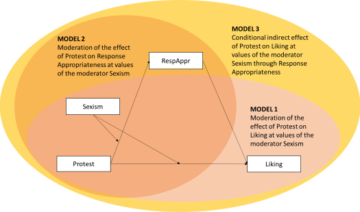 graphing conditional indirect effect model