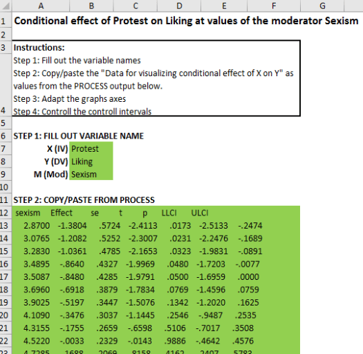 graphing conditional indirect effect template model 1 conditional effect
