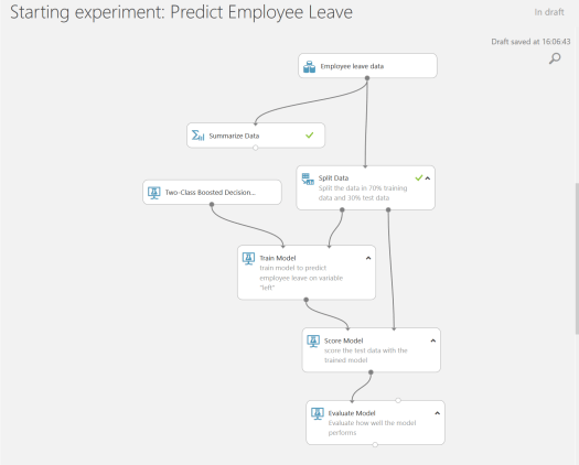evaluate employee leave model