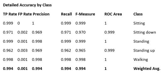 Azure-ML-Accuracy
