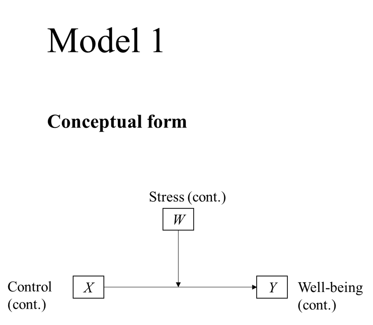 PRODUCT V3 Model 1 Moderation (cont IV on x-axis - cont W in legend)