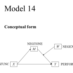 PRODUCT V3 Model 14 Graphing moderated mediation