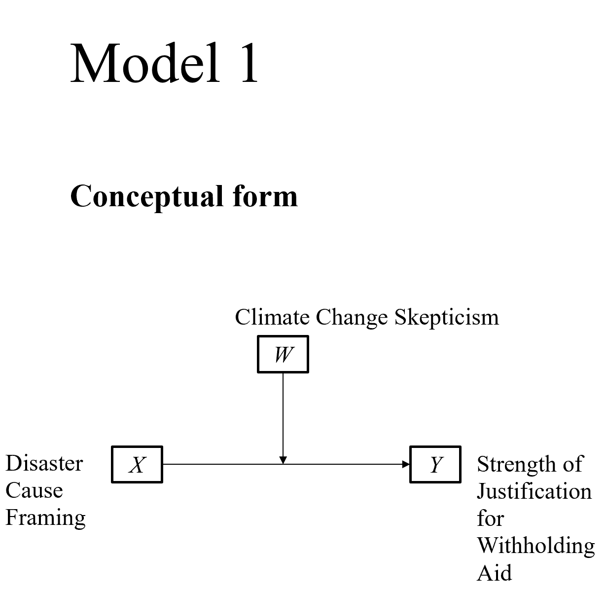 PRODUCT V3 Model 1 Moderation (dich IV on x-axis - cont W in legend)