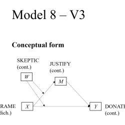 PRODUCT V3 Model 8 Graphing moderated mediation (dich IV - cont W - cont M - cont Y)