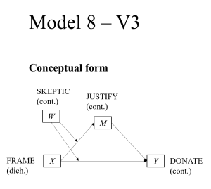 PRODUCT V3 Model 8 - Graphing moderated mediation (dich IV - cont W - cont M - cont Y)
