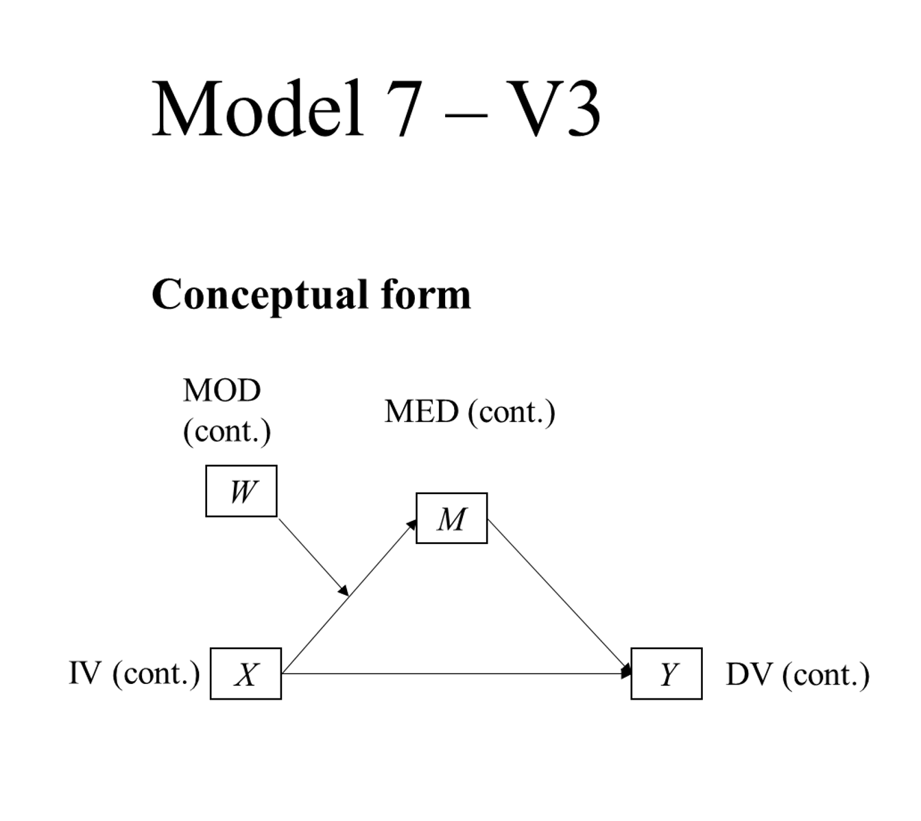 PRODUCT V3 Model 7 MAC Graphing moderated mediation - PROCESS