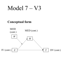 Model 7 Moderated Mediation Conceptual Model PROCESS continuous