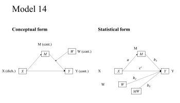 process model 14 conceptual model