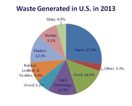 Waste Managed in U.S. in 2013