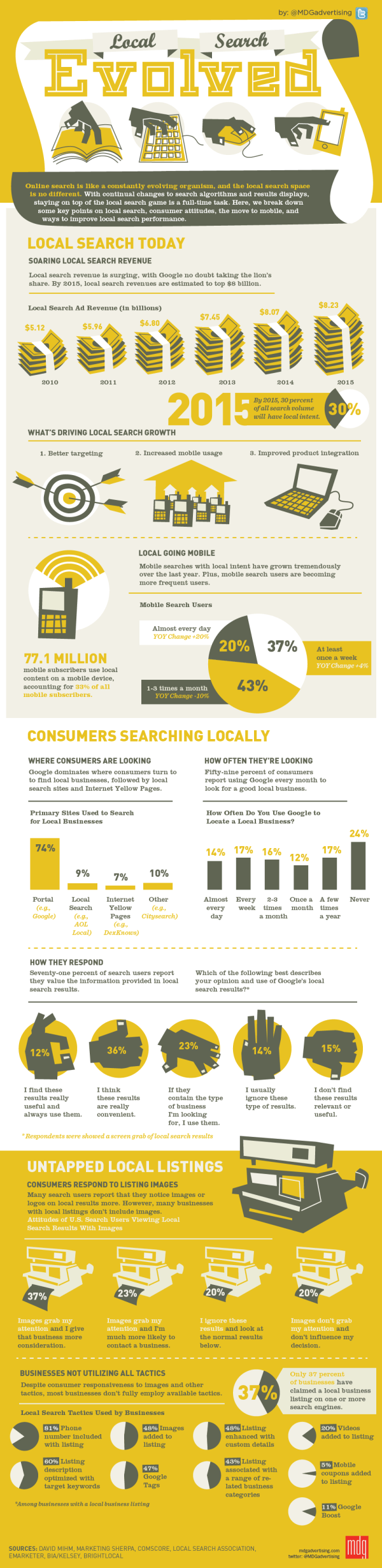 Infographic: Local Search Evolved by MDG Advertising