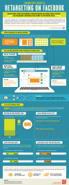 A Marketer's Guide to Retargeting on Facebook [Infographic]
