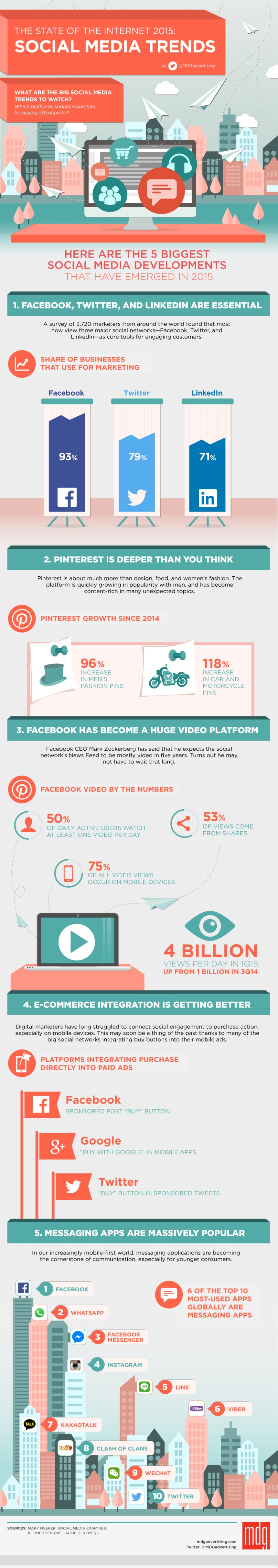 The State of the Internet 2015: Social Media Trends [Infographic]