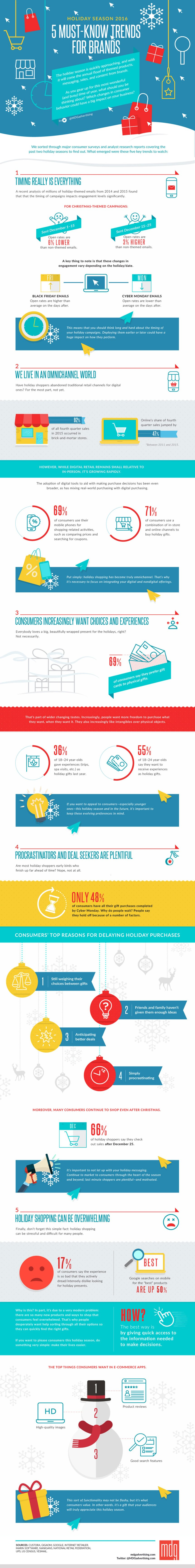 Holiday Marketing 2016: 5 Must-Know Trends for Brands [Infographic]