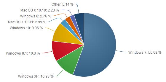 Parts de marché des systèmes d'exploitation de Décembre 2015