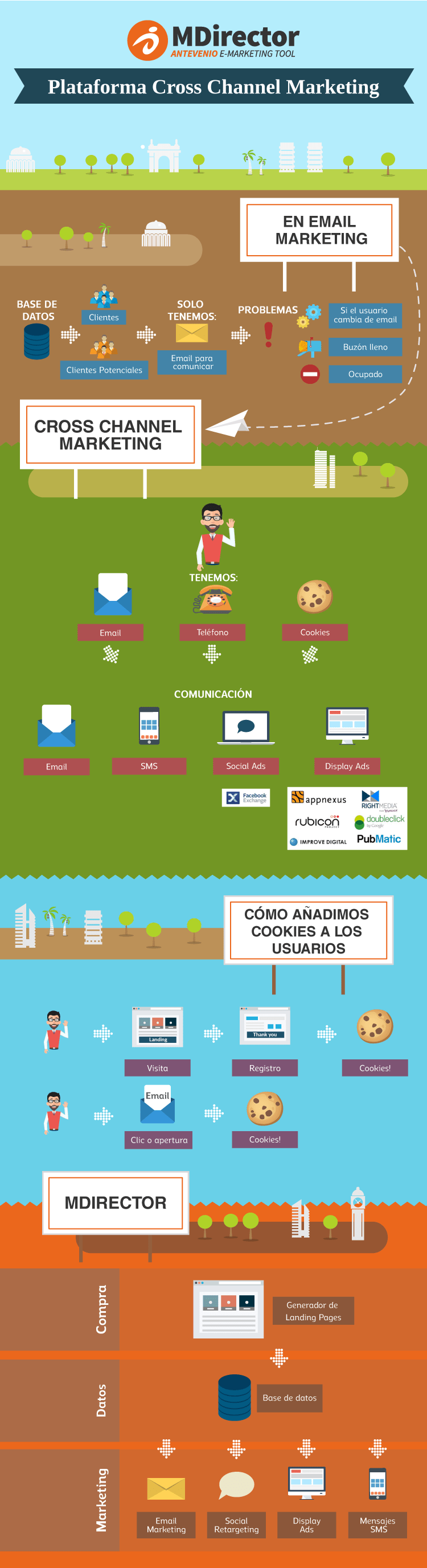 Funcionalidad del Cross Channel Marketing