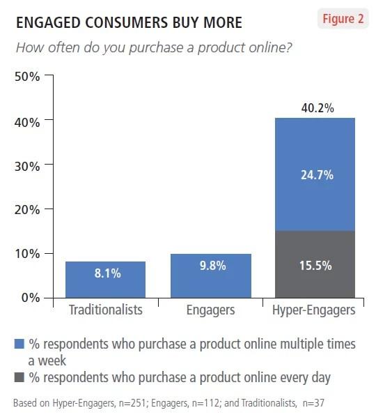 los clientes fieles compran más