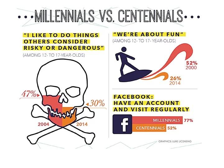 email marketing para centennials beneficios