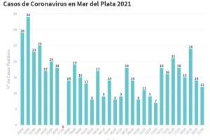 Confirmaron 12 nuevos contagios en General Pueyrredon