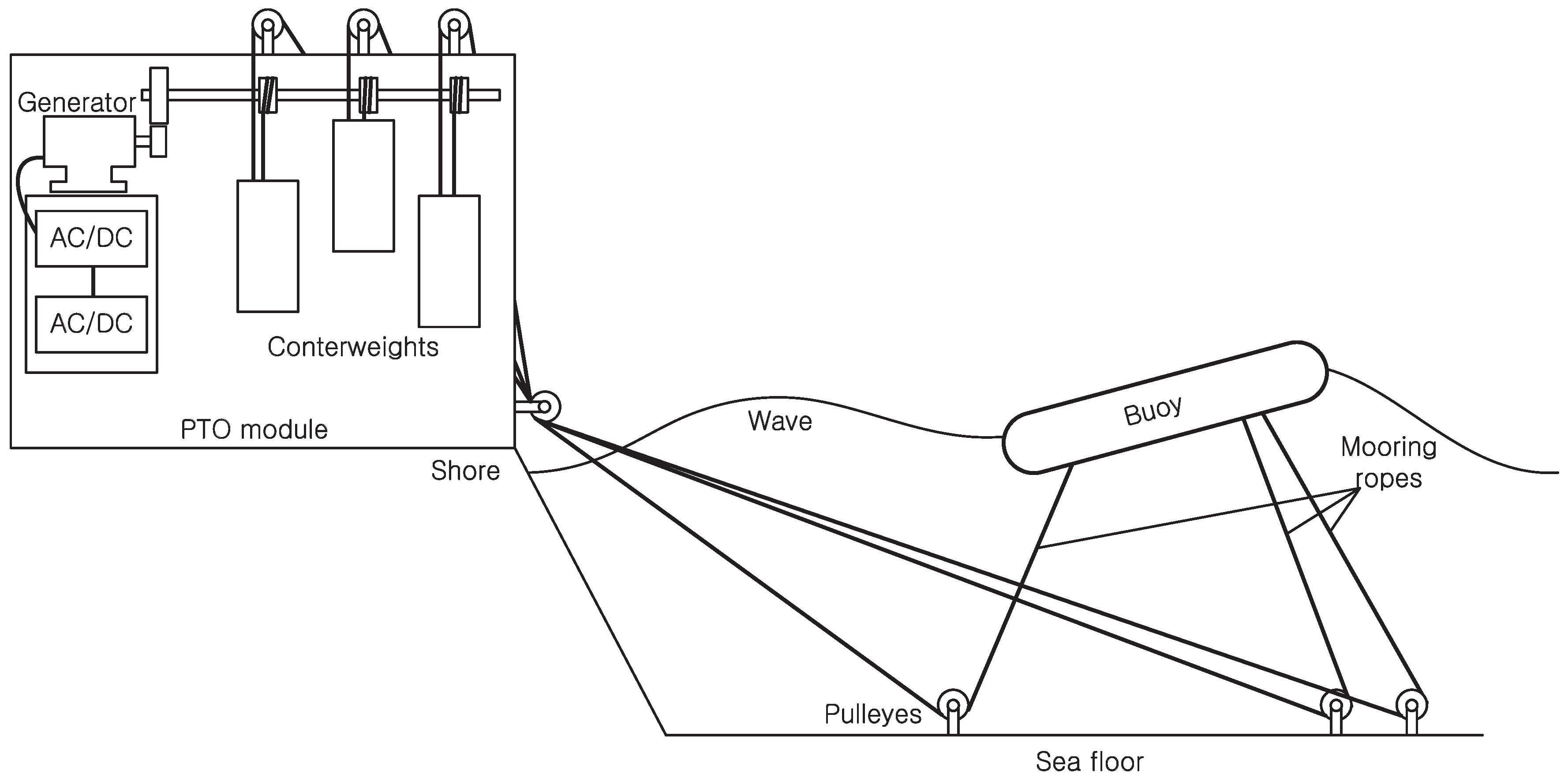 Scosche Line Out Converter Installation | Wiring Diagram Database