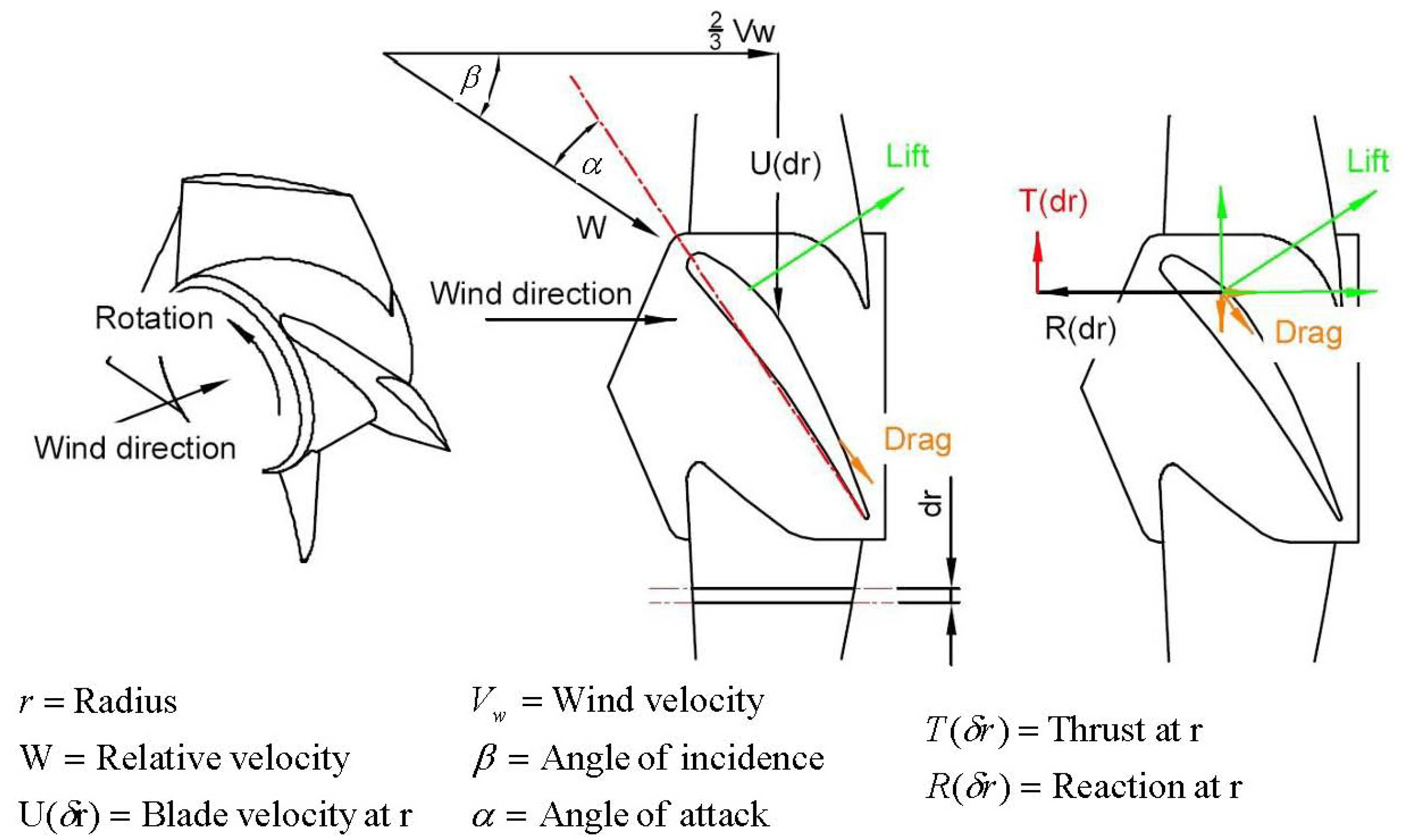 Wind Power Equation