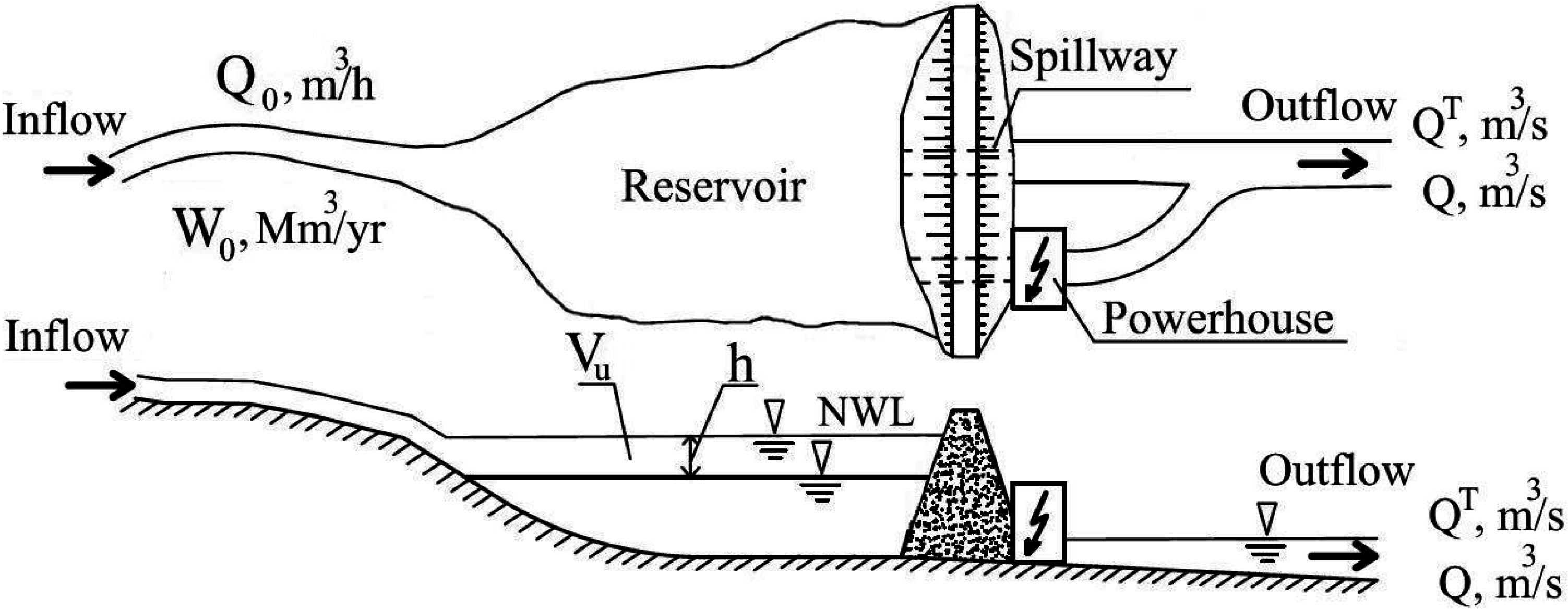 Diagram Inside Dam