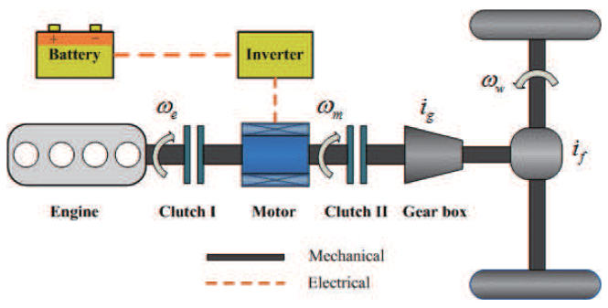 Power Split Hybrid Vehicle Modeling