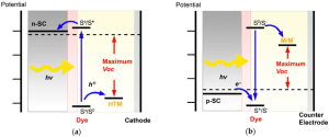 Energies | Free FullText | Inanic pType Semiconductors: Their Applications and Progress in