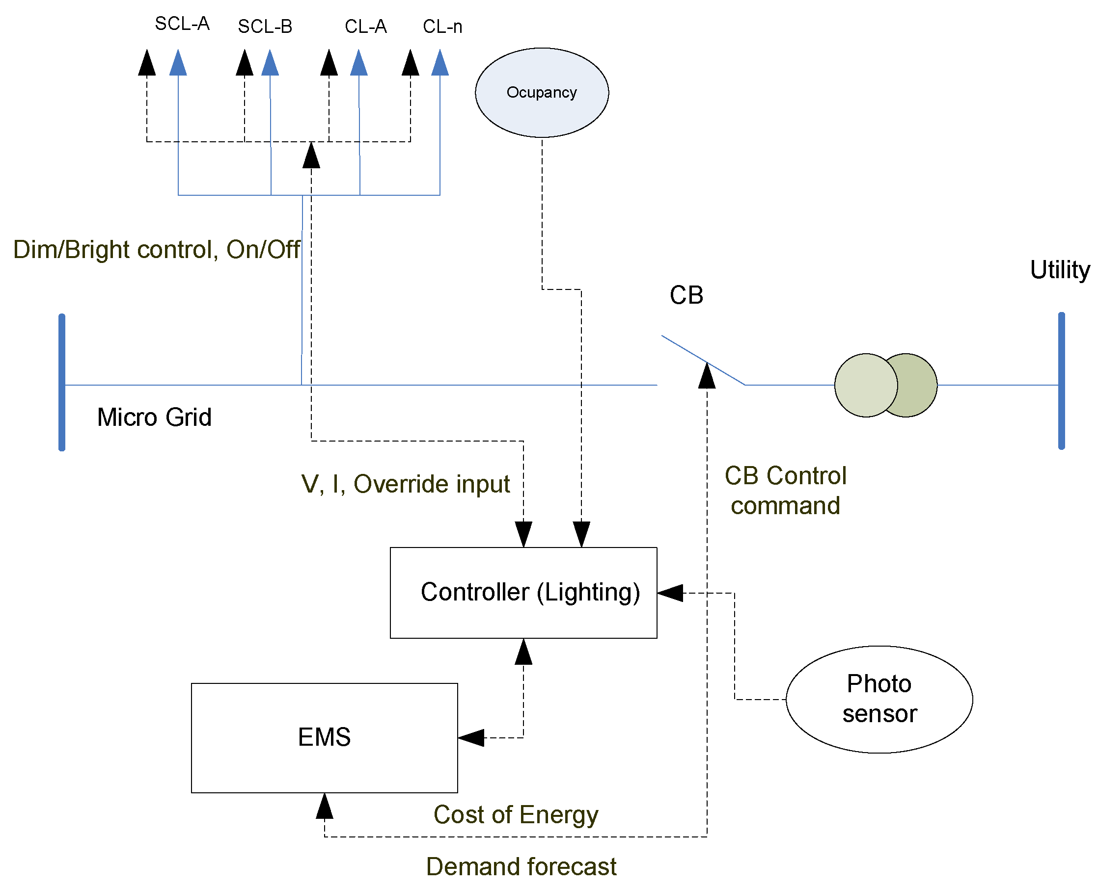 distributed energy sources