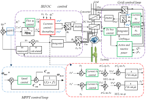 Energies | Free FullText | ShortCircuit Fault Tolerant Control of a Wind Turbine Driven