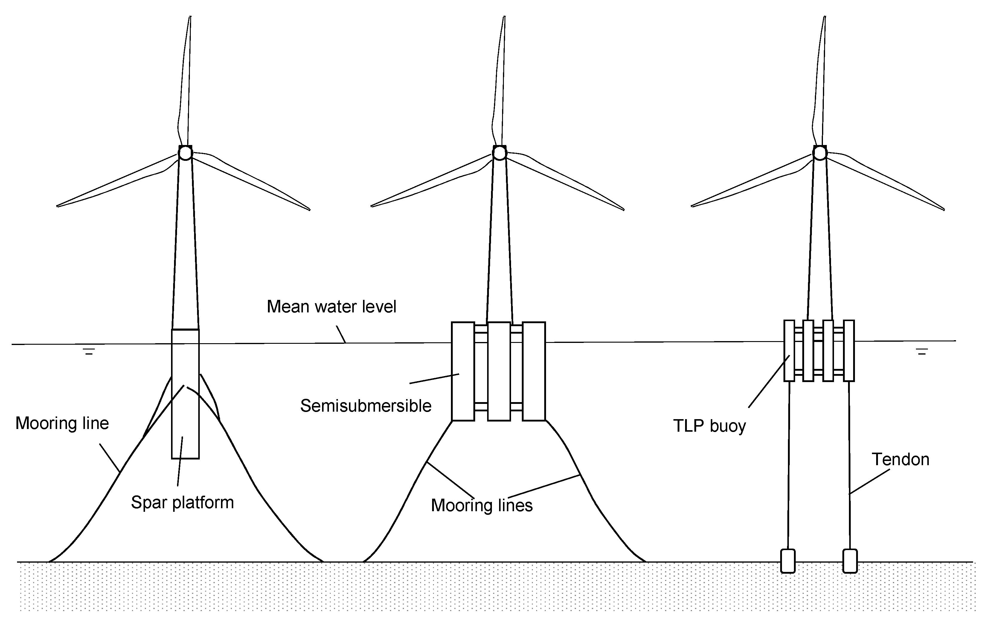Wind Turbine Table