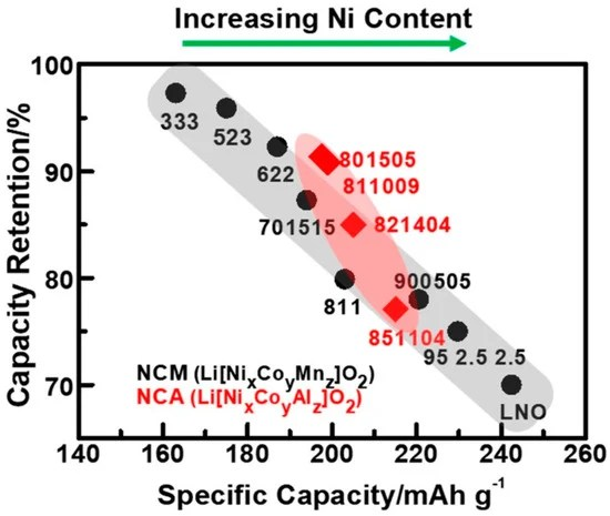 energies  free fulltext  nca ncm811 and the route to ni