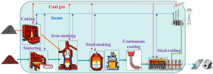 Entropy   Free FullText   Generalized Thermodynamic Optimization for Iron and Steel Production