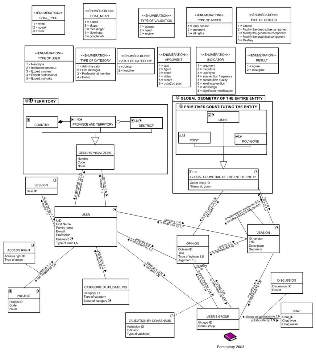 Remote Computer Monitoring Uml Diagrams Top Cell