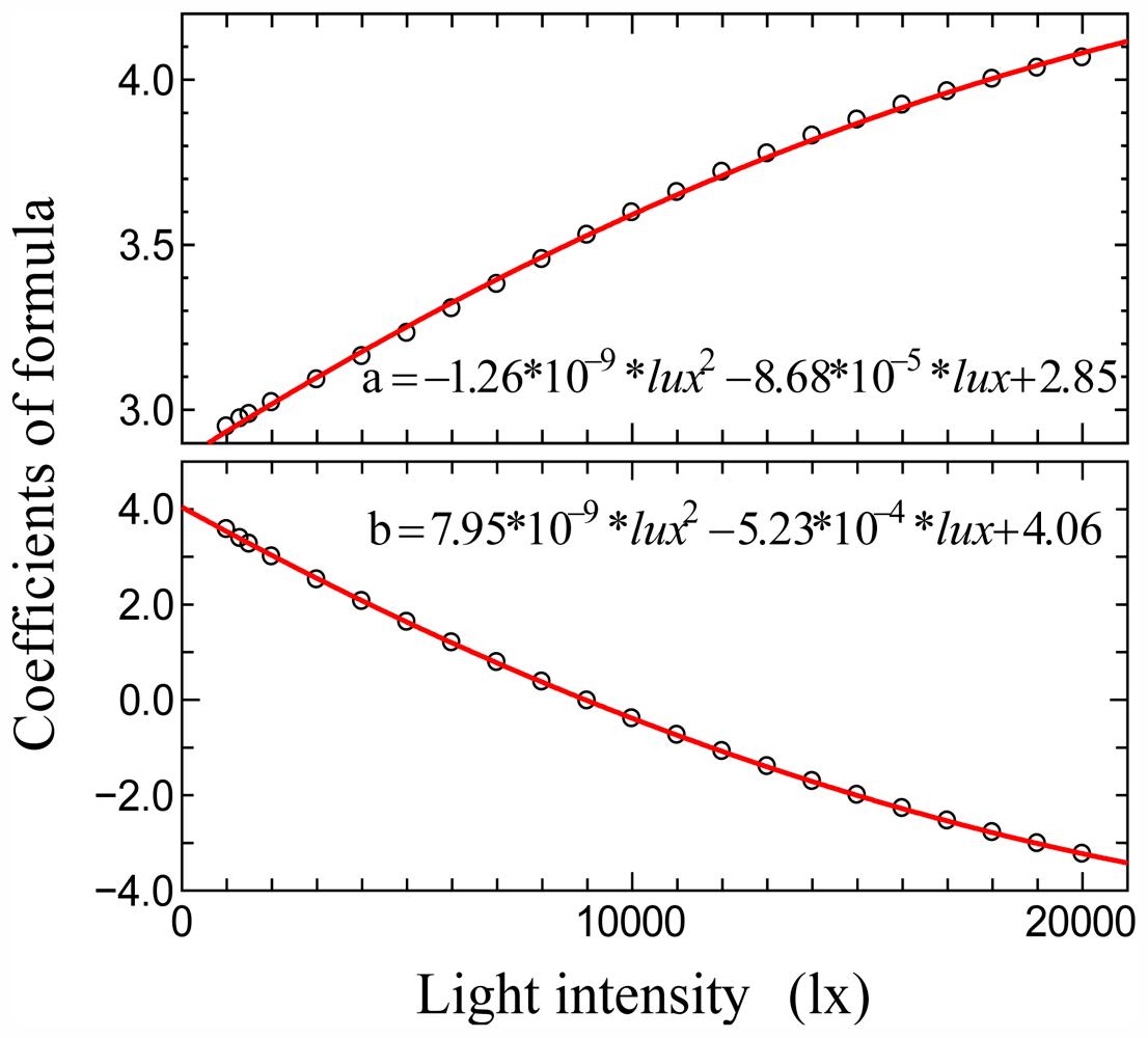Equation For Light Intensity