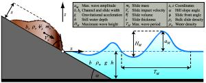 JMSE   Free FullText   A Universal Parameter to Predict Subaerial Landslide Tsunamis?
