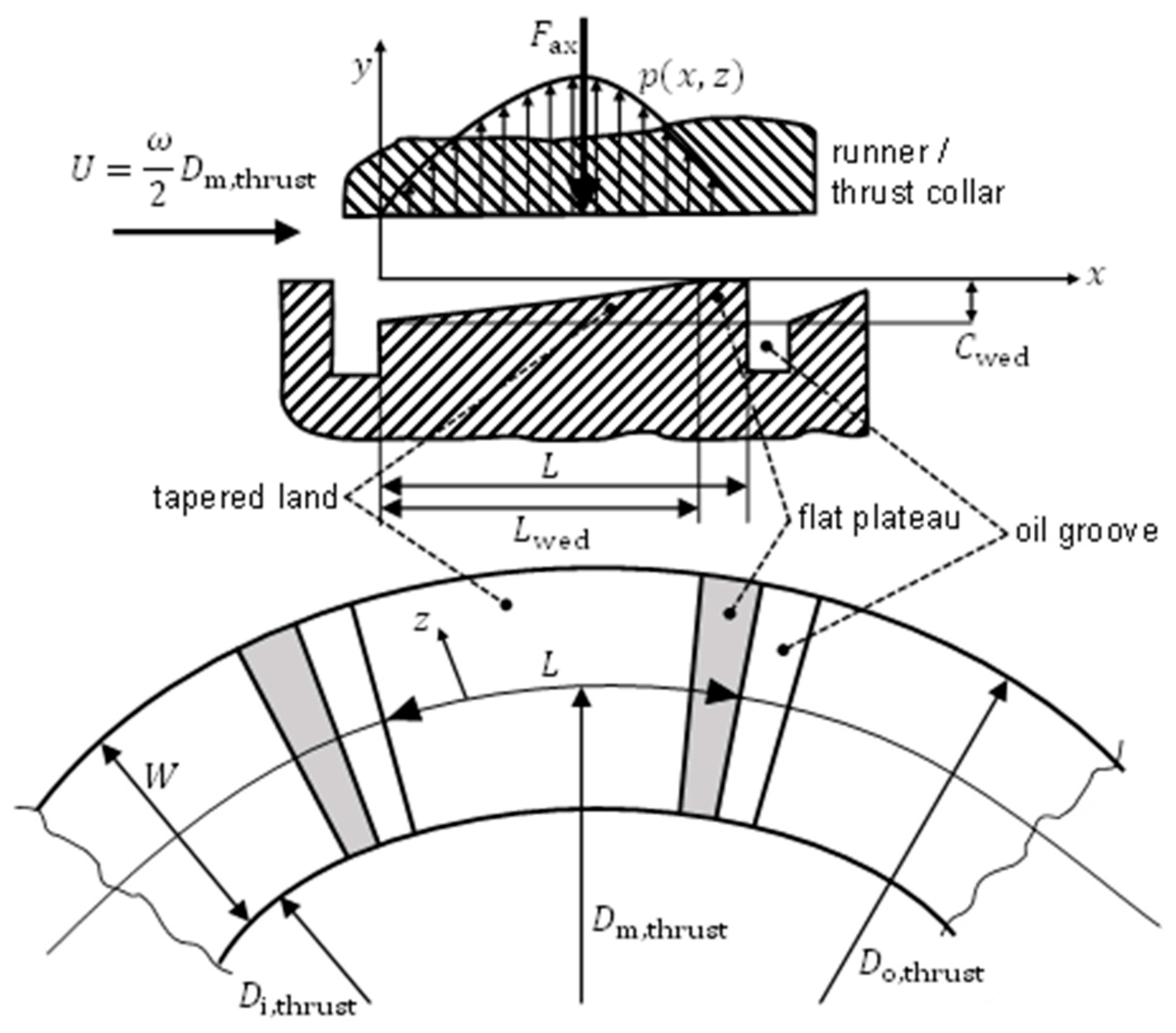 Schematic Of A Bearing