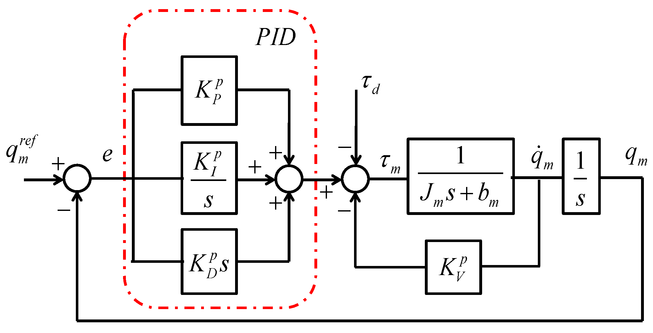 Pid Controller Design For Dc Motor