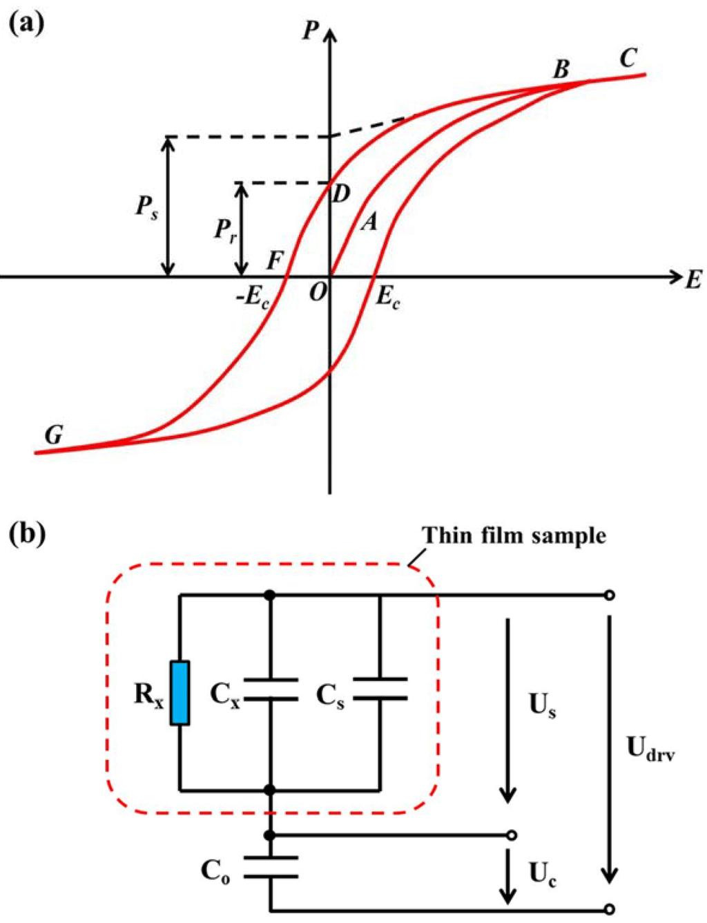 B Q V Measurements