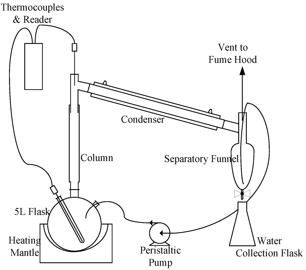 Moonshine Still Setup Diagram