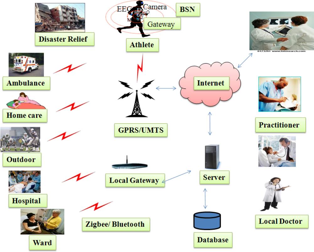 Wireless Alarm System Usa